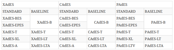 tabla comparativad de niveles antiguos del estándar y nuevos Baseline